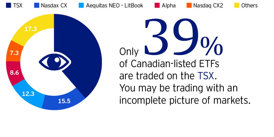 Is Your Etf Trading Data Accurate Invesco Canada Blog